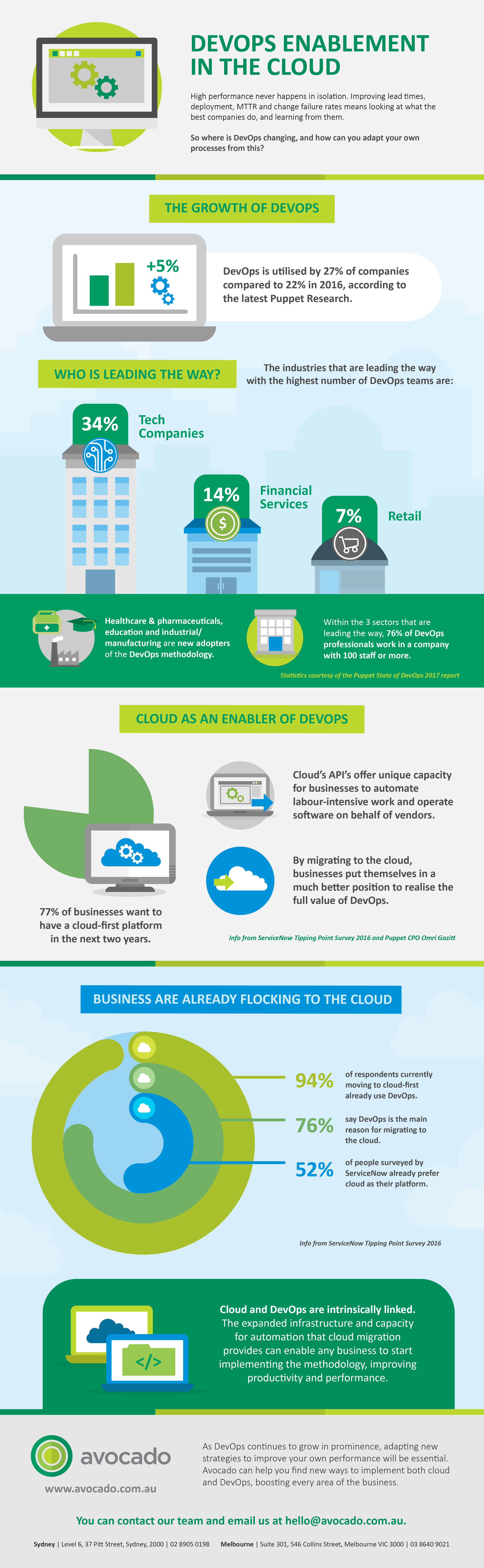 DevOps Enablement in the Cloud - Large